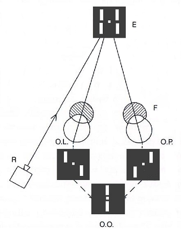 test stereoskopowy